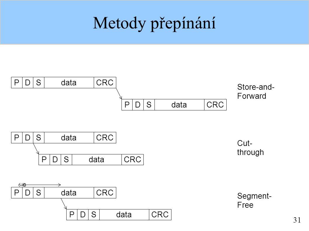 31 Metody přepínání PDSdataCRC PDSdataCRC PDSdataCRC PDSdataCRC PDSdataCRC PDSdataCRC 64B Store-and- Forward Cut- through Segment- Free