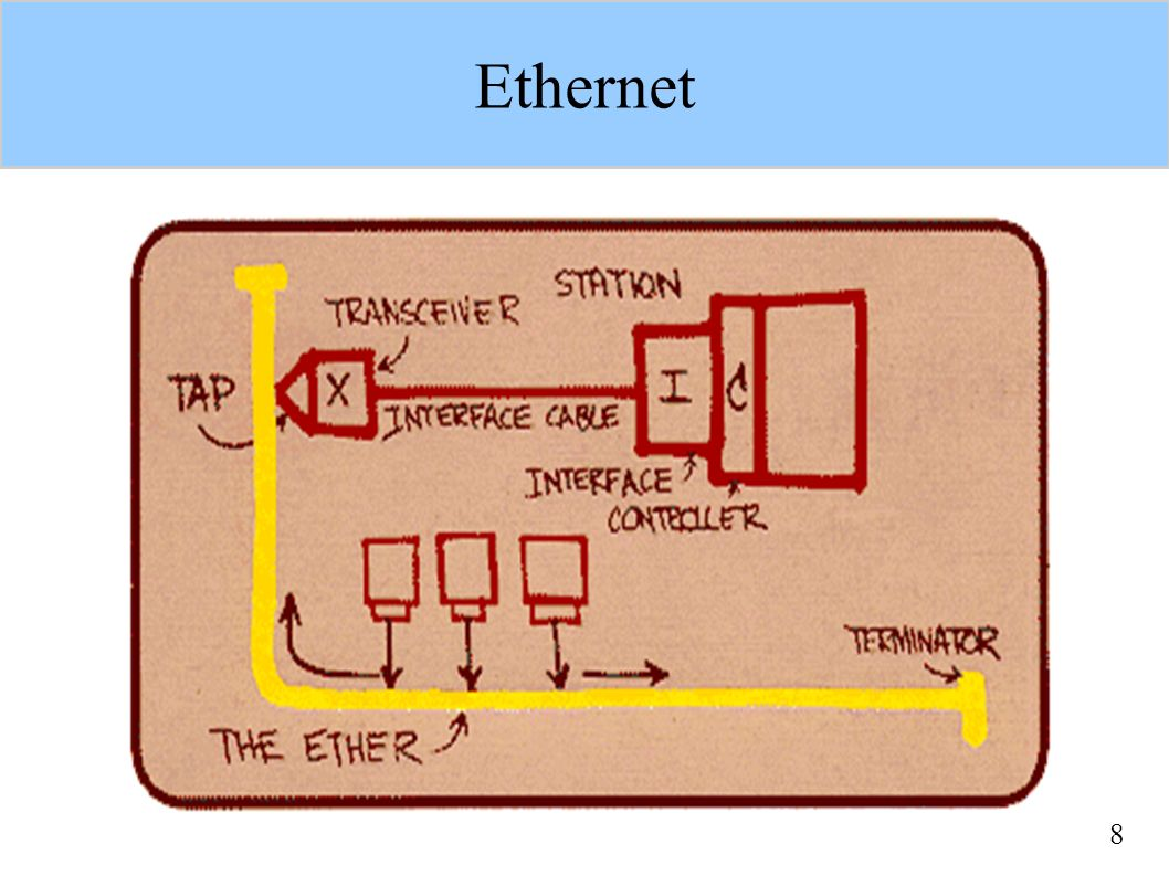 """9 DIX a IEEE Digital, Intel, Xerox (1980): DIX Ethernet, 10 Mbps – Dnes jako Ethernet II – dále se nevyvíjí předložen IEEE ke standardizaci – přijat, ale pozměněn (formát rámců) – aktivně vyvíjen – nejmenuje se Ethernet, ale """"řešení na bázi CSMA/CD dnes: Ethernet tvoří 80% podnikových sítí"""