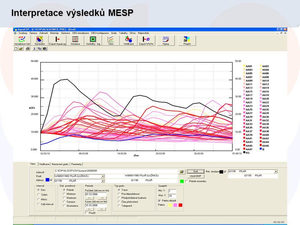 Interpretace výsledků MESP
