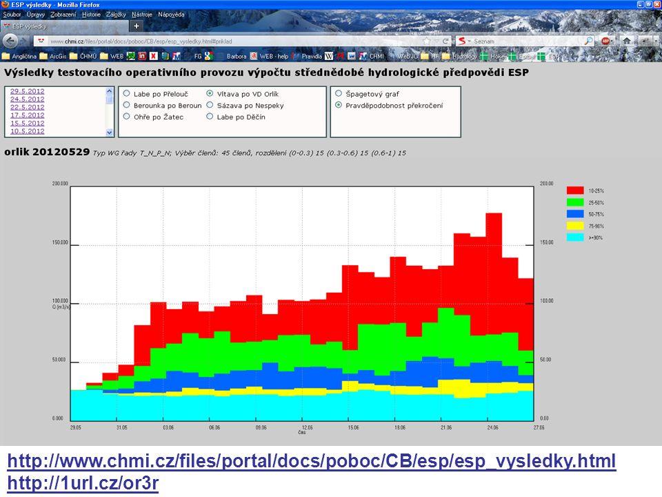 http://www.chmi.cz/files/portal/docs/poboc/CB/esp/esp_vysledky.html http://1url.cz/or3r