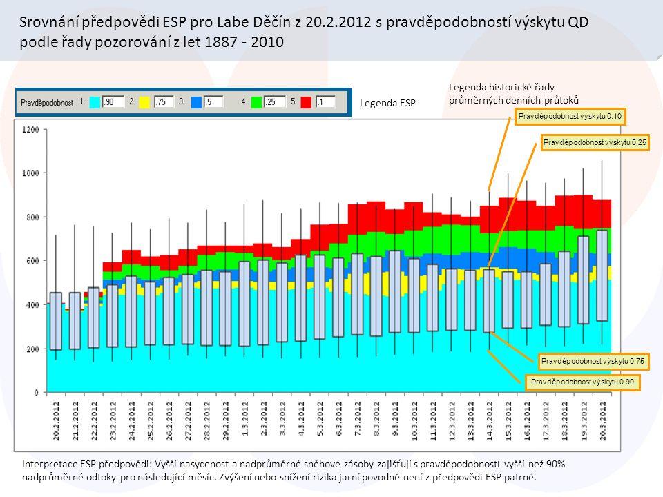 Srovnání předpovědi ESP pro Labe Děčín z 20.2.2012 s pravděpodobností výskytu QD podle řady pozorování z let 1887 - 2010 Legenda ESP Pravděpodobnost výskytu 0.10 Legenda historické řady průměrných denních průtoků Interpretace ESP předpovědi: Vyšší nasycenost a nadprůměrné sněhové zásoby zajišťují s pravděpodobností vyšší než 90% nadprůměrné odtoky pro následující měsíc.