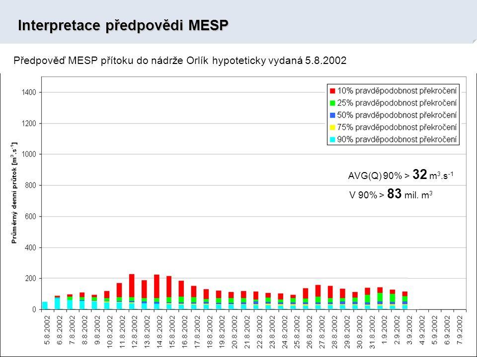 Interpretace předpovědi MESP Předpověď MESP přítoku do nádrže Orlík hypoteticky vydaná 5.8.2002 AVG(Q) 90% > 32 m 3.s -1 V 90% > 83 mil.