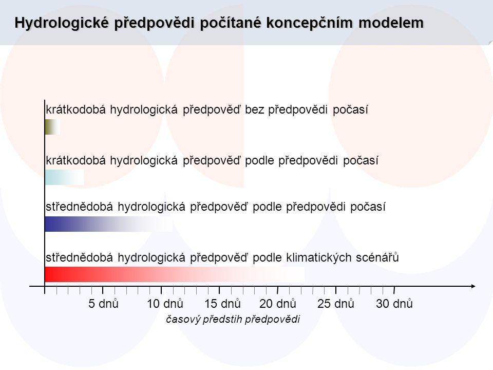 Hydrologické předpovědi počítané koncepčním modelem 5 dnů10 dnů15 dnů20 dnů25 dnů30 dnů krátkodobá hydrologická předpověď bez předpovědi počasí krátkodobá hydrologická předpověď podle předpovědi počasí střednědobá hydrologická předpověď podle předpovědi počasí střednědobá hydrologická předpověď podle klimatických scénářů časový předstih předpovědi