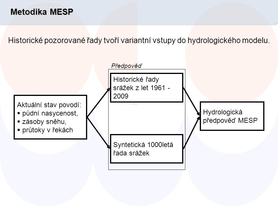 Metodika MESP Historické pozorované řady tvoří variantní vstupy do hydrologického modelu.