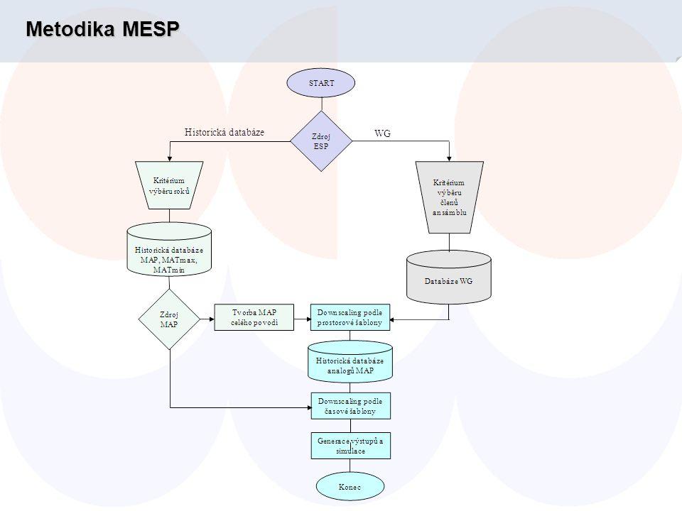 Operativní výpočet MESP ● jeden model pro celé povodí Labe  komplikovanější propojení výpočtu poboček ČHMÚ  možnost výběru scénářů pro celou ČR  potřeba identického nastavení výpočtu pro všechna povodí  vytvoření malé expertní skupiny pro provoz modelu – rychlejší získání zkušeností ● provoz AquaESP není autonomní, vyžaduje spolupráci poboček ● výpočet na serveru  možnost ovládaní z různých pracovišť ČHMÚ  snadnější sdílení počátečních podmínek výpočtu ● provoz jednou až dvakrát za týden  může se měnit podle situace nebo podle požadavků uživatelů předpovědi Výpočet MESP probíhá v modelu AquaESP vyvinutém pro ČHMÚ firmou AquaLogic s.r.o.