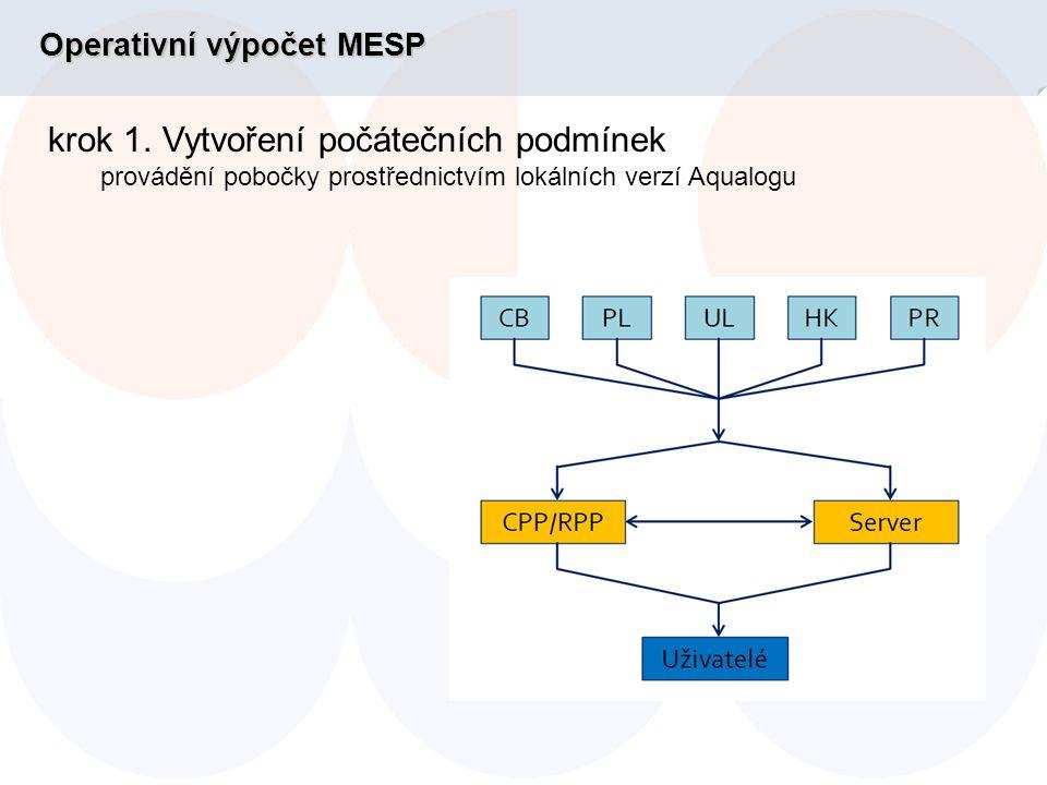 Jakéjsou výhody předpovědi MESP.Jaké jsou výhody předpovědi MESP.