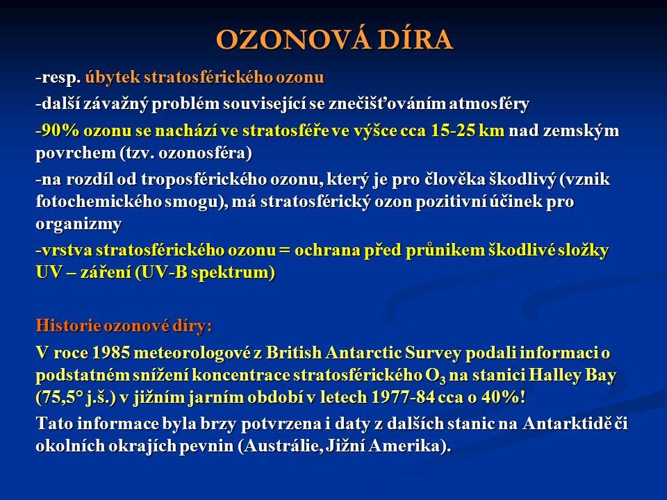 OZONOVÁ DÍRA -resp.