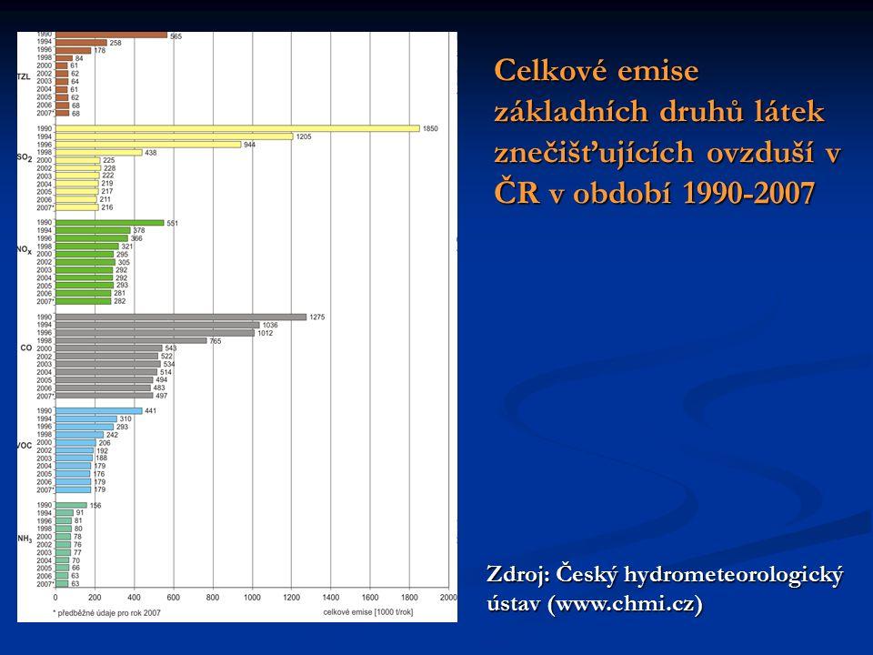 Celkové emise základních druhů látek znečišťujících ovzduší v ČR v období 1990-2007 Zdroj: Český hydrometeorologický ústav (www.chmi.cz)