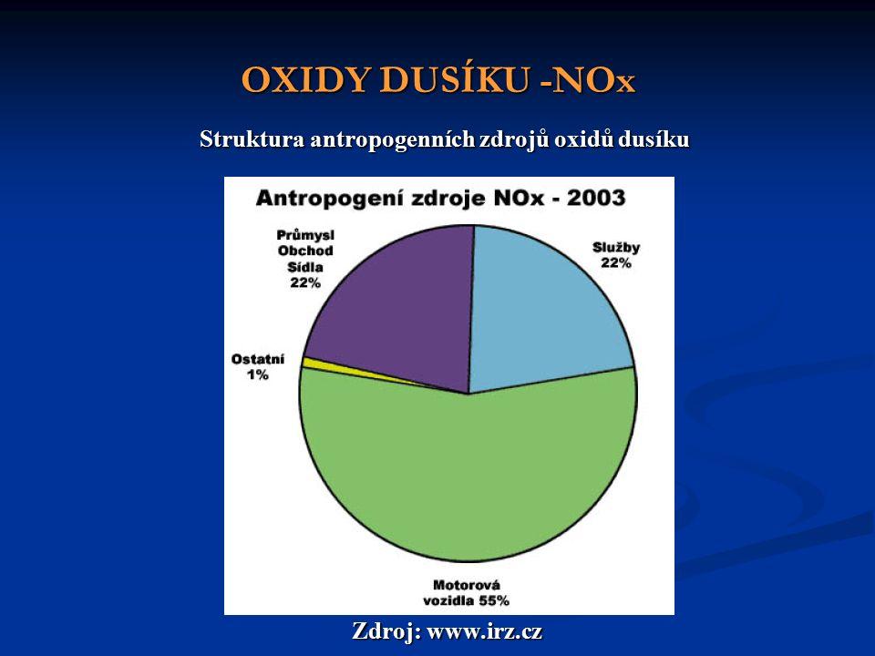 OXIDY DUSÍKU -NOx Struktura antropogenních zdrojů oxidů dusíku Zdroj: www.irz.cz