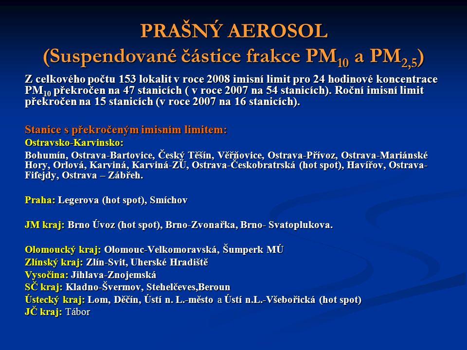 PRAŠNÝ AEROSOL (Suspendované částice frakce PM 10 a PM 2,5 ) Z celkového počtu 153 lokalit v roce 2008 imisní limit pro 24 hodinové koncentrace PM 10 překročen na 47 stanicích ( v roce 2007 na 54 stanicích).