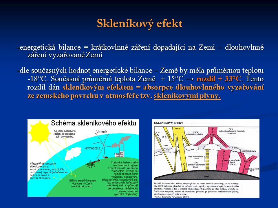 Skleníkový efekt -energetická bilance = krátkovlnné záření dopadající na Zemi – dlouhovlnné záření vyzařované Zemí -dle současných hodnot energetické bilance – Země by měla průměrnou teplotu -18°C.