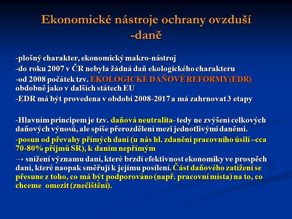 Ekonomické nástroje ochrany ovzduší -daně -plošný charakter, ekonomický makro-nástroj -do roku 2007 v ČR nebyla žádná daň ekologického charakteru -od 2008 počátek tzv.