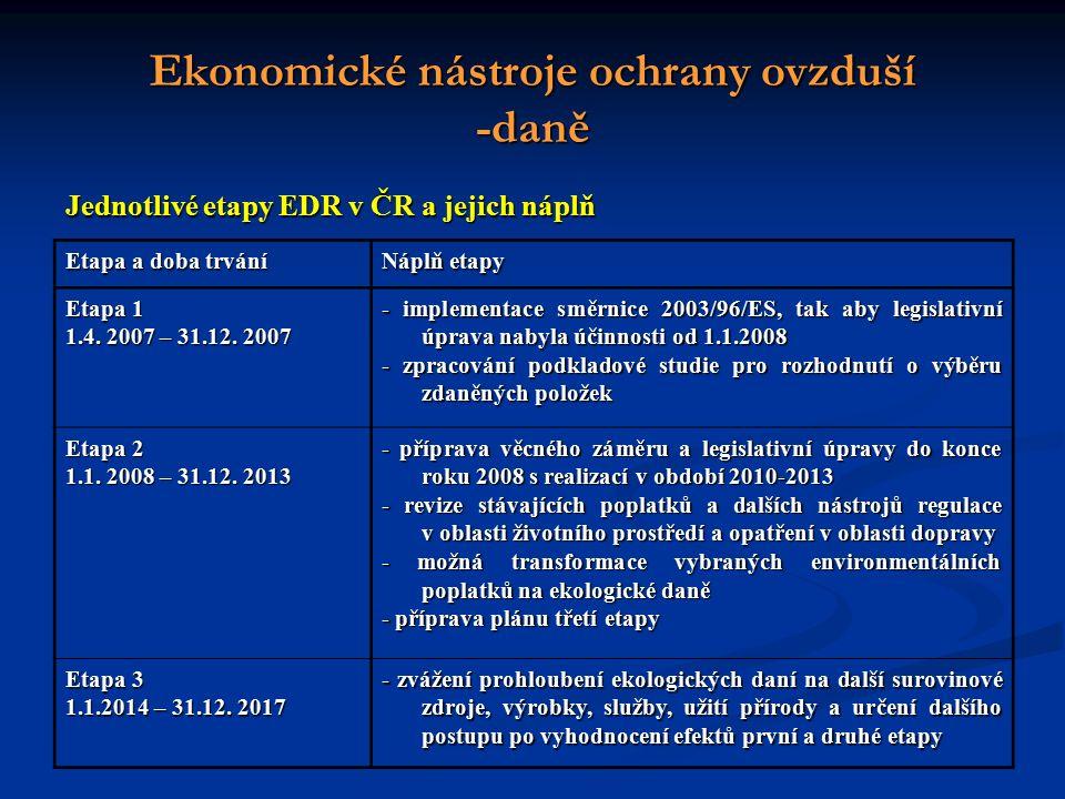 Ekonomické nástroje ochrany ovzduší -daně Etapa a doba trvání Náplň etapy Etapa 1 1.4.