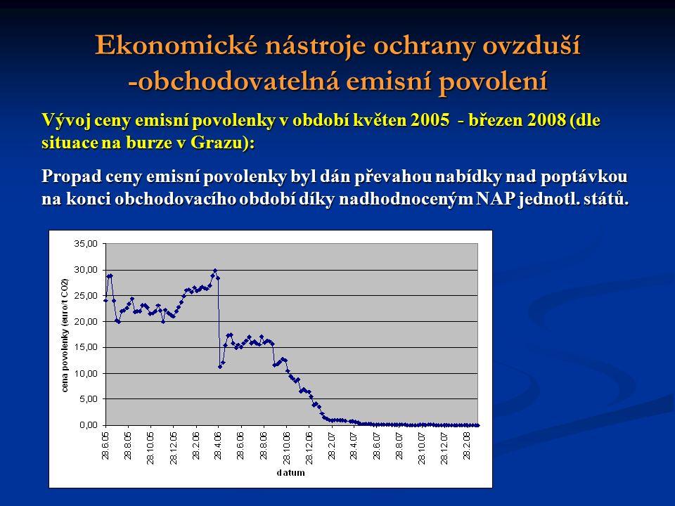 Ekonomické nástroje ochrany ovzduší -obchodovatelná emisní povolení Vývoj ceny emisní povolenky v období květen 2005 - březen 2008 (dle situace na burze v Grazu): Propad ceny emisní povolenky byl dán převahou nabídky nad poptávkou na konci obchodovacího období díky nadhodnoceným NAP jednotl.