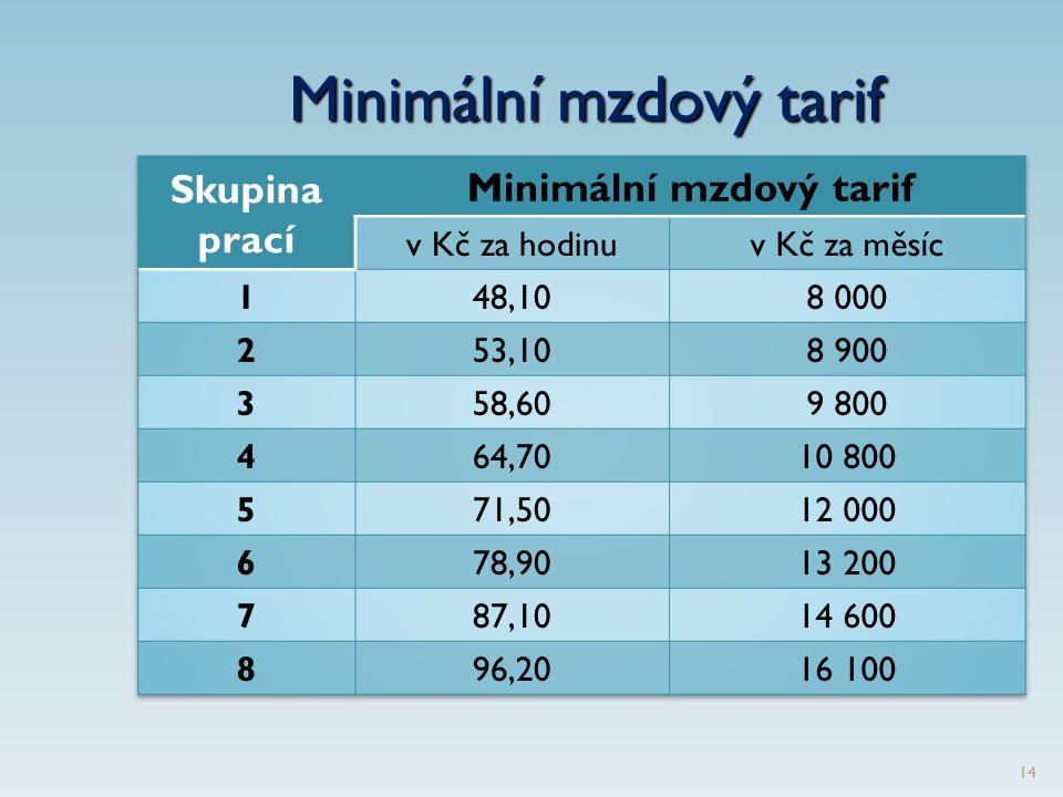 Minimální mzdový tarif 14