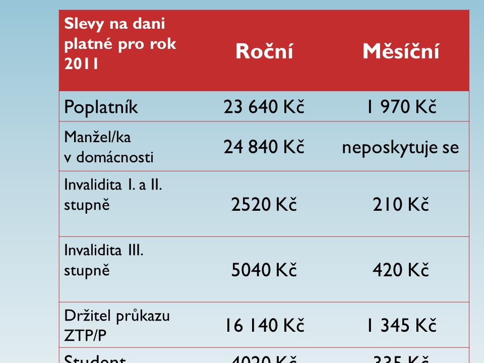 Slevy na dani platné pro rok 2011 RočníMěsíční Poplatník23 640 Kč1 970 Kč Manžel/ka v domácnosti 24 840 Kčneposkytuje se Invalidita I.