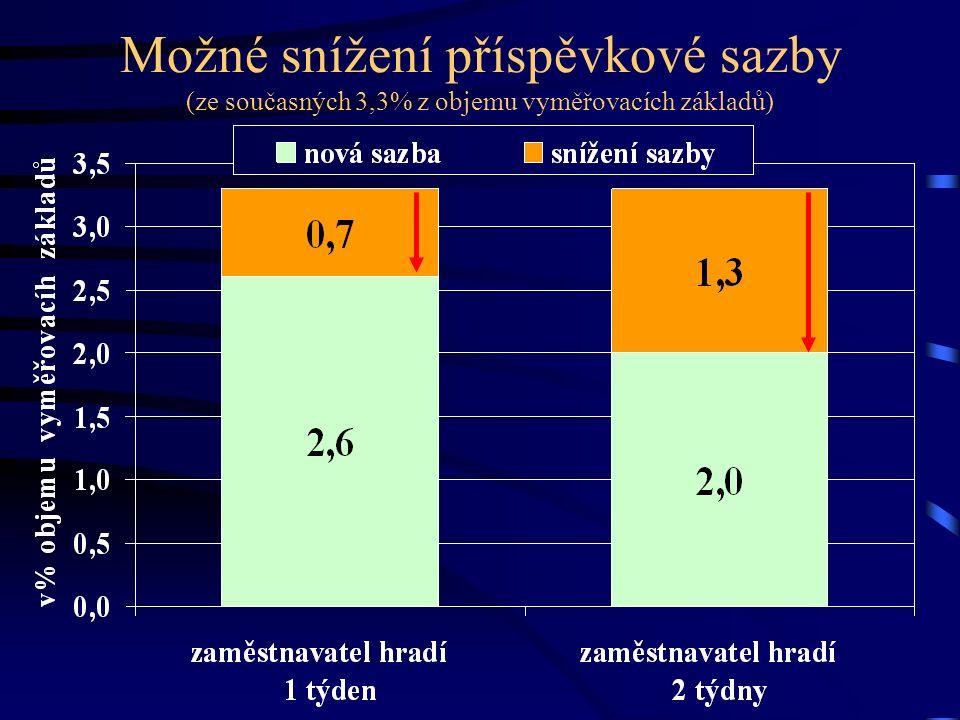 Možné snížení příspěvkové sazby (ze současných 3,3% z objemu vyměřovacích základů)
