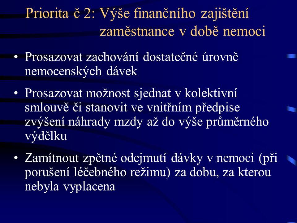 Priorita č 2: Výše finančního zajištění zaměstnance v době nemoci Prosazovat zachování dostatečné úrovně nemocenských dávek Prosazovat možnost sjednat v kolektivní smlouvě či stanovit ve vnitřním předpise zvýšení náhrady mzdy až do výše průměrného výdělku Zamítnout zpětné odejmutí dávky v nemoci (při porušení léčebného režimu) za dobu, za kterou nebyla vyplacena