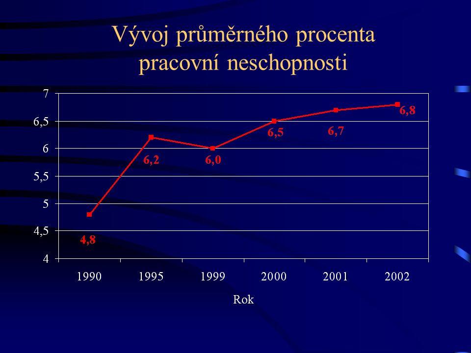 Vývoj průměrného procenta pracovní neschopnosti
