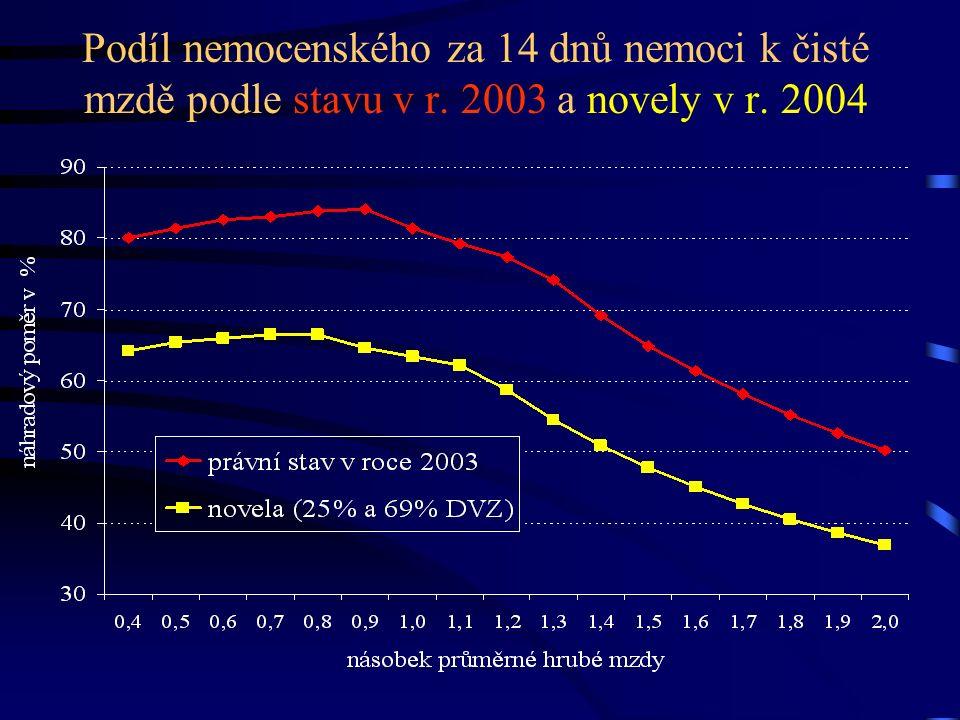 Podíl nemocenského za 14 dnů nemoci k čisté mzdě podle stavu v r. 2003 a novely v r. 2004