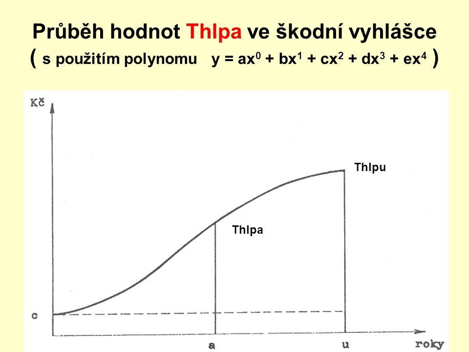 Průběh hodnot Thlpa ve škodní vyhlášce ( s použitím polynomu y = ax 0 + bx 1 + cx 2 + dx 3 + ex 4 ) Thlpa Thlpu