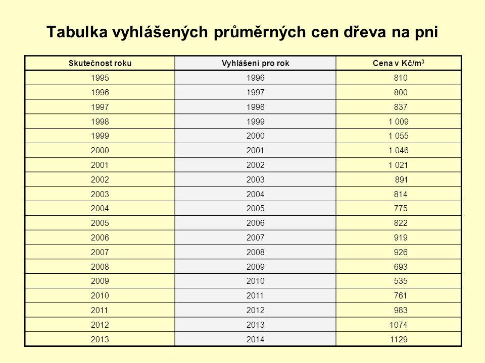 Tabulka vyhlášených průměrných cen dřeva na pni Skutečnost rokuVyhlášení pro rokCena v Kč/m 3 19951996 810 19961997 800 19971998 837 199819991 009 199