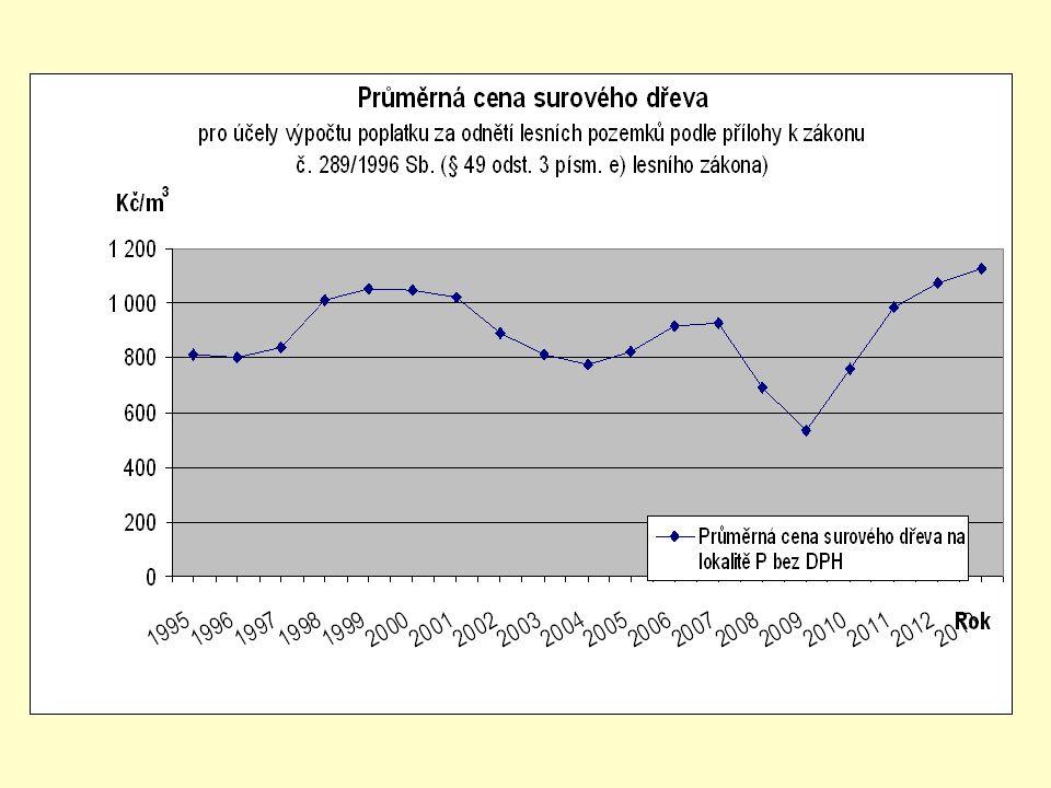Průměrná cena surového dřeva pro účely výpočtu poplatku za odnětí lesních pozemků podle přílohy k zákonu č.
