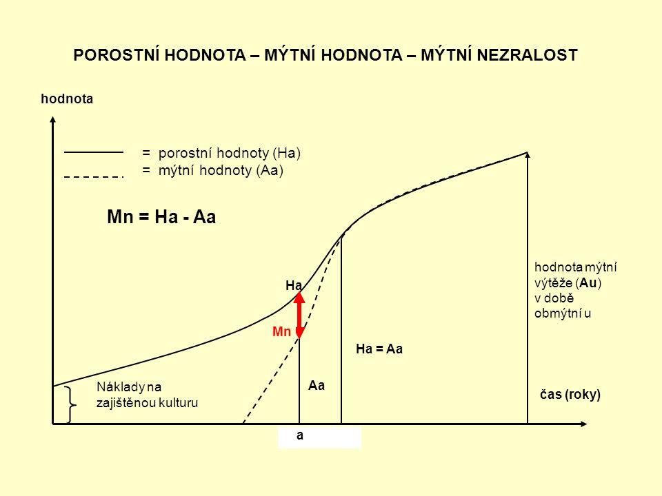 = porostní hodnoty (Ha) = mýtní hodnoty (Aa) Mn = Ha - Aa Ha = Aa Aa Mn hodnota mýtní výtěže (Au) v době obmýtní u čas (roky) hodnota Náklady na zajištěnou kulturu POROSTNÍ HODNOTA – MÝTNÍ HODNOTA – MÝTNÍ NEZRALOST a Ha
