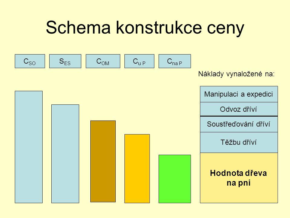 Schema konstrukce ceny C SO S ES C OM C u P C na P Manipulaci a expedici Odvoz dříví Soustřeďování dříví Těžbu dříví Hodnota dřeva na pni Náklady vynaložené na: