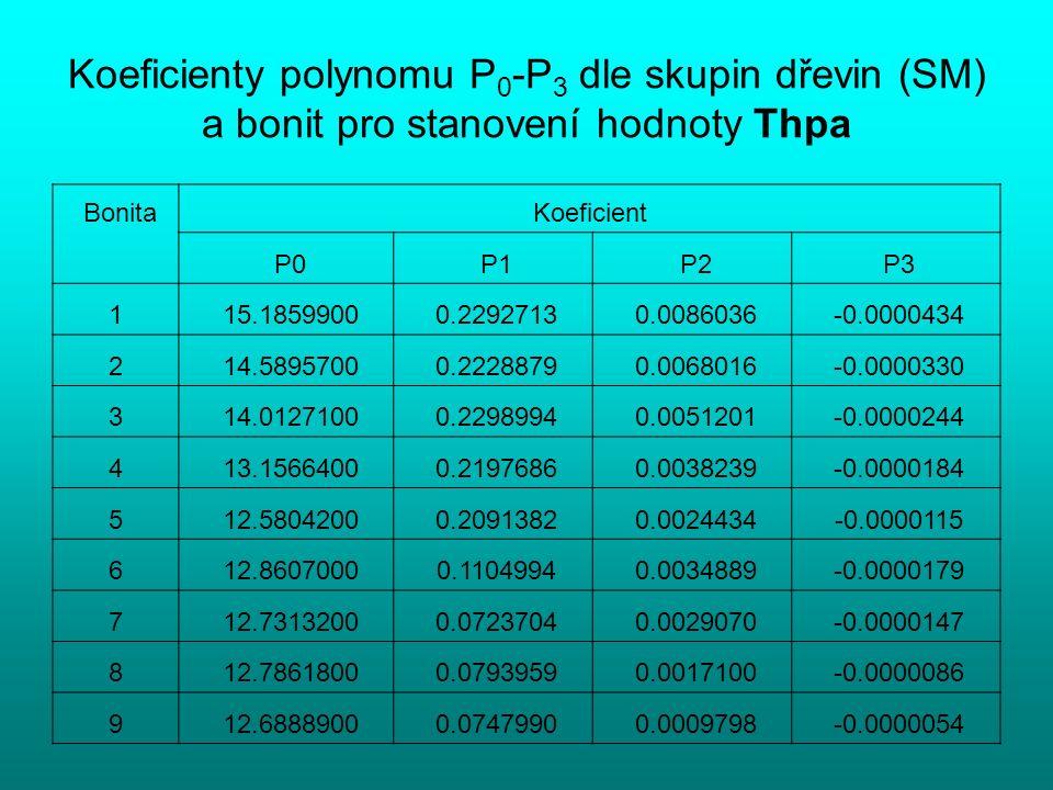 Koeficienty polynomu P 0 -P 3 dle skupin dřevin (SM) a bonit pro stanovení hodnoty Thpa BonitaKoeficient P0 P1 P2 P3 1 15.1859900 0.2292713 0.0086036 -0.0000434 2 14.5895700 0.2228879 0.0068016 -0.0000330 3 14.0127100 0.2298994 0.0051201 -0.0000244 4 13.1566400 0.2197686 0.0038239 -0.0000184 5 12.5804200 0.2091382 0.0024434 -0.0000115 6 12.8607000 0.1104994 0.0034889 -0.0000179 7 12.7313200 0.0723704 0.0029070 -0.0000147 8 12.7861800 0.0793959 0.0017100 -0.0000086 9 12.6888900 0.0747990 0.0009798 -0.0000054