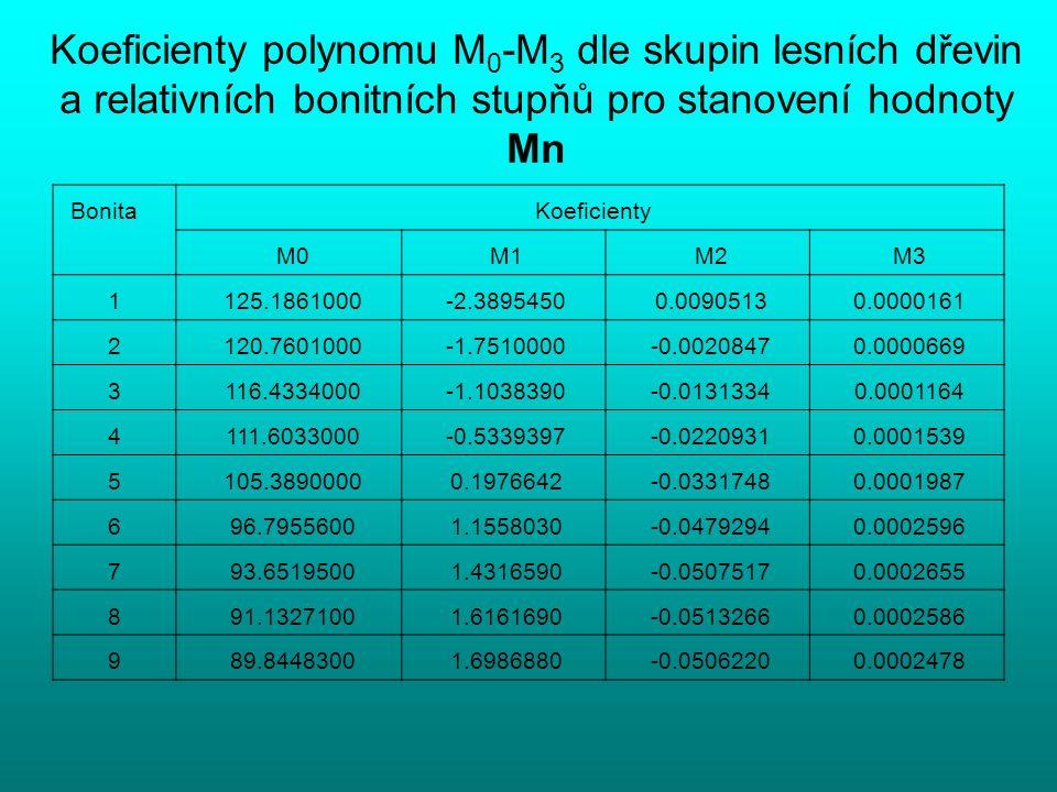 Koeficienty polynomu M 0 -M 3 dle skupin lesních dřevin a relativních bonitních stupňů pro stanovení hodnoty Mn Bonita Koeficienty M0 M1 M2 M3 1 125.1861000 -2.3895450 0.0090513 0.0000161 2 120.7601000 -1.7510000 -0.0020847 0.0000669 3 116.4334000 -1.1038390 -0.0131334 0.0001164 4 111.6033000 -0.5339397 -0.0220931 0.0001539 5 105.3890000 0.1976642 -0.0331748 0.0001987 6 96.7955600 1.1558030 -0.0479294 0.0002596 7 93.6519500 1.4316590 -0.0507517 0.0002655 8 91.1327100 1.6161690 -0.0513266 0.0002586 9 89.8448300 1.6986880 -0.0506220 0.0002478