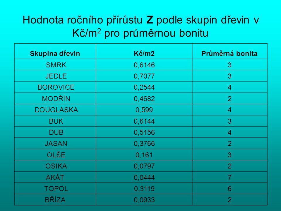 Hodnota ročního přírůstu Z podle skupin dřevin v Kč/m 2 pro průměrnou bonitu Skupina dřevinKč/m2Průměrná bonita SMRK0,61463 JEDLE0,70773 BOROVICE0,254
