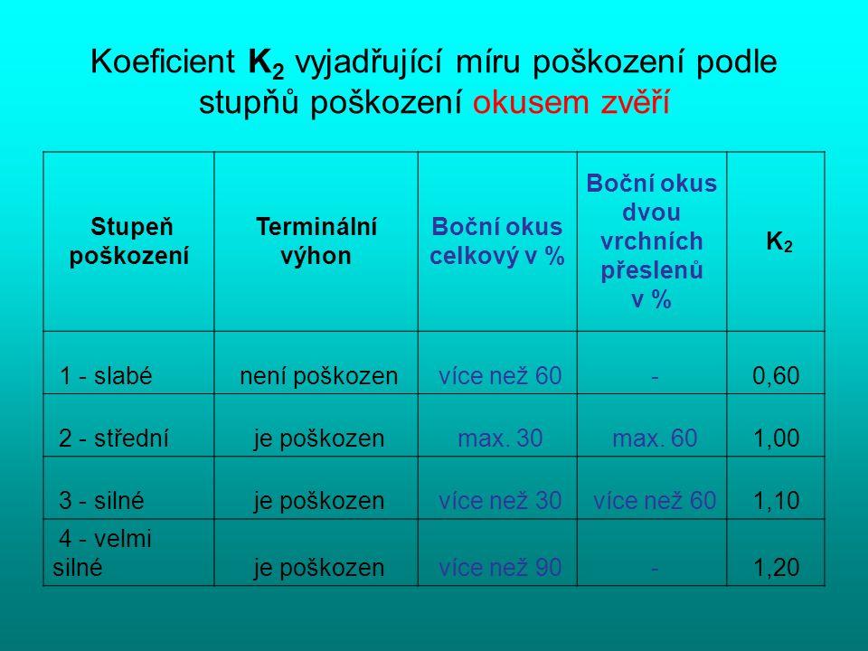 Koeficient K 2 vyjadřující míru poškození podle stupňů poškození okusem zvěří Stupeň poškození Terminální výhon Boční okus celkový v % Boční okus dvou vrchních přeslenů v % K 2 1 - slabé není poškozen více než 60 -0,60 2 - střední je poškozen max.