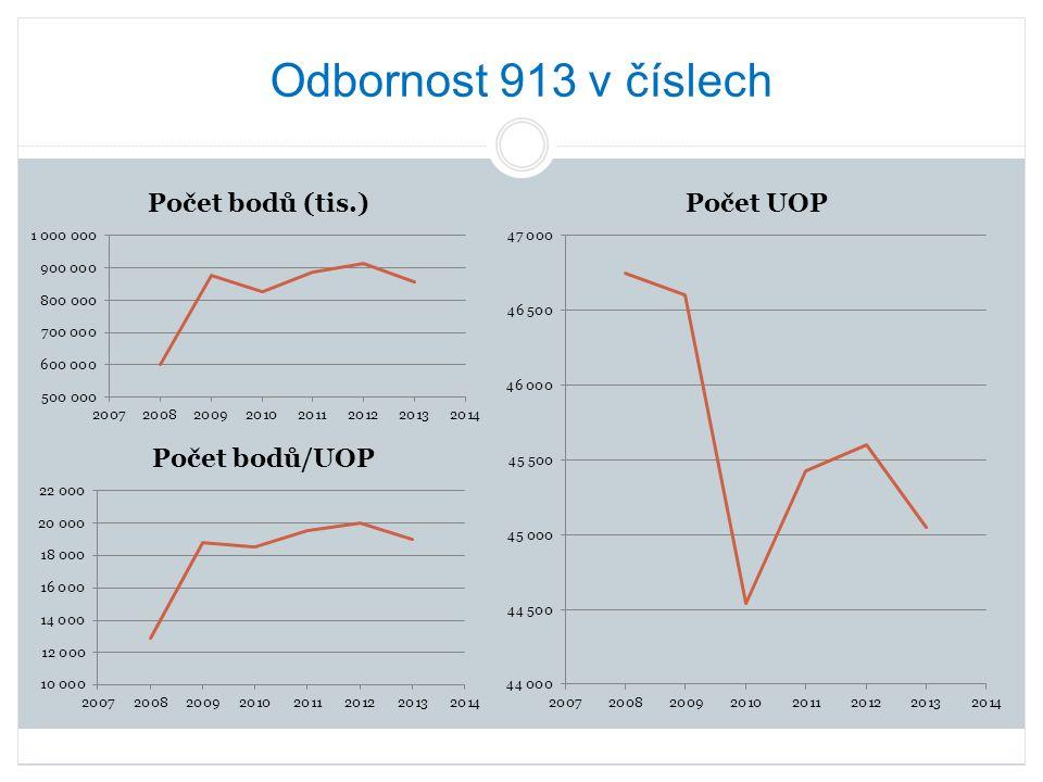 V roce 2009 došlo k výraznému nárůstu počtu bodů na UOP oproti roku 2008 při snížení počtu UOP = PZSS začala více vykazovat.