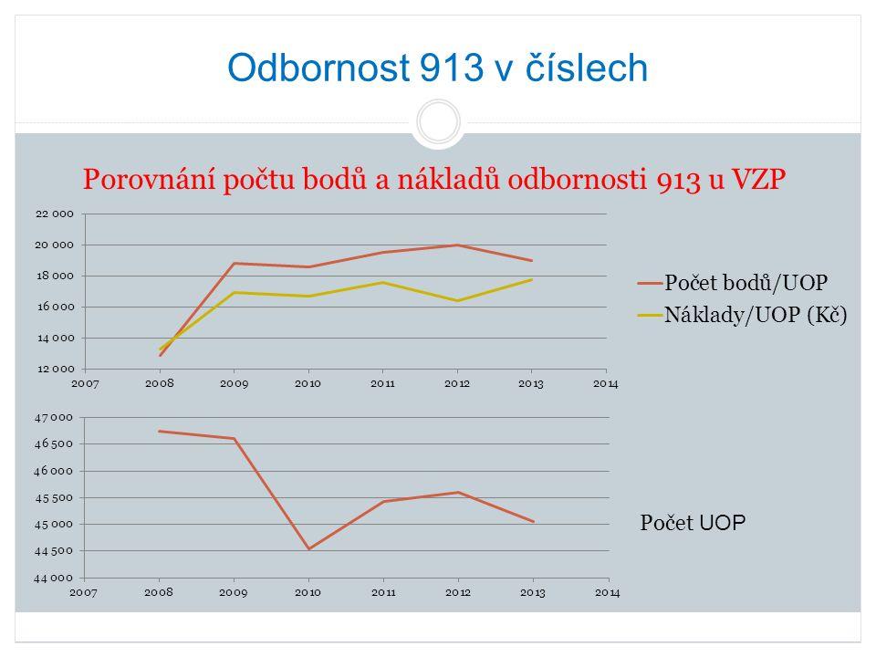 Odbornost 913 v číslech V roce 2009 výrazný nárůst počtu bodů/UOP (nákladů/UOP) oproti roku 2008 při snížení počtu UOP.