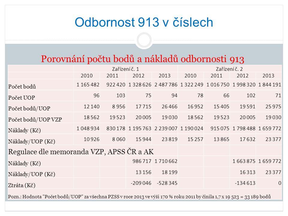 Odbornost 913 v číslech Dotazník pro poskytovatele pobytových sociálních služeb Za leden 2015 VZP nefakturovalo zatím 8 poskytovatelů (9,5 %) a dalších 76 poskytovatelů (90,5 %) fakturovalo částku:  0,90 Kč/bod celkem 20 poskytovatelů (26,3 % z 76; 23,8 % z 84);  0,99 Kč/bod celkem 42 poskytovatelů (55,3 % z 76; 50 % z 84);  1,05 Kč/bod celkem 3 poskytovatelé (4 % z 76; 3,6 % z 84);  1,12 Kč/bod celkem 2 poskytovatelé (2,6 % z 76; 2,4 % z 84);  9 poskytovatelů (11,8 % z 76; 10,7 % z 84) nenapsalo hodnotu bodu, kterou fakturovali.