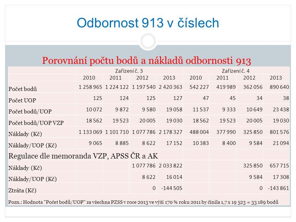 Odbornost 913 v číslech Porovnání počtu bodů a nákladů odbornosti 913 Zařízení č.
