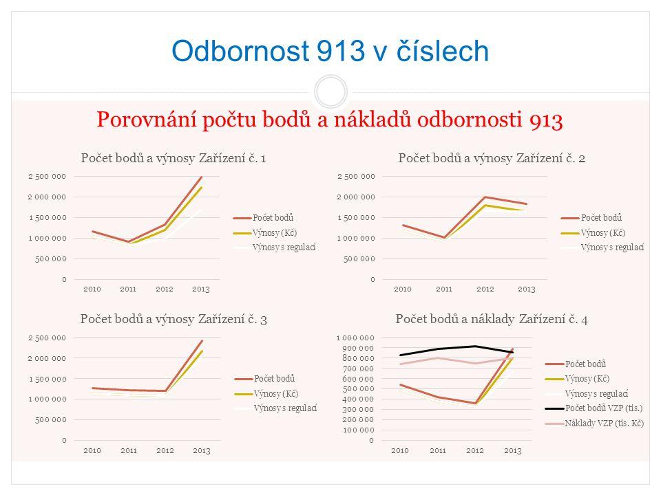 Odbornost 913 v číslech OTÁZKA: Kdo je zodpovědný za poskytování zdravotní péče občanům České republiky.