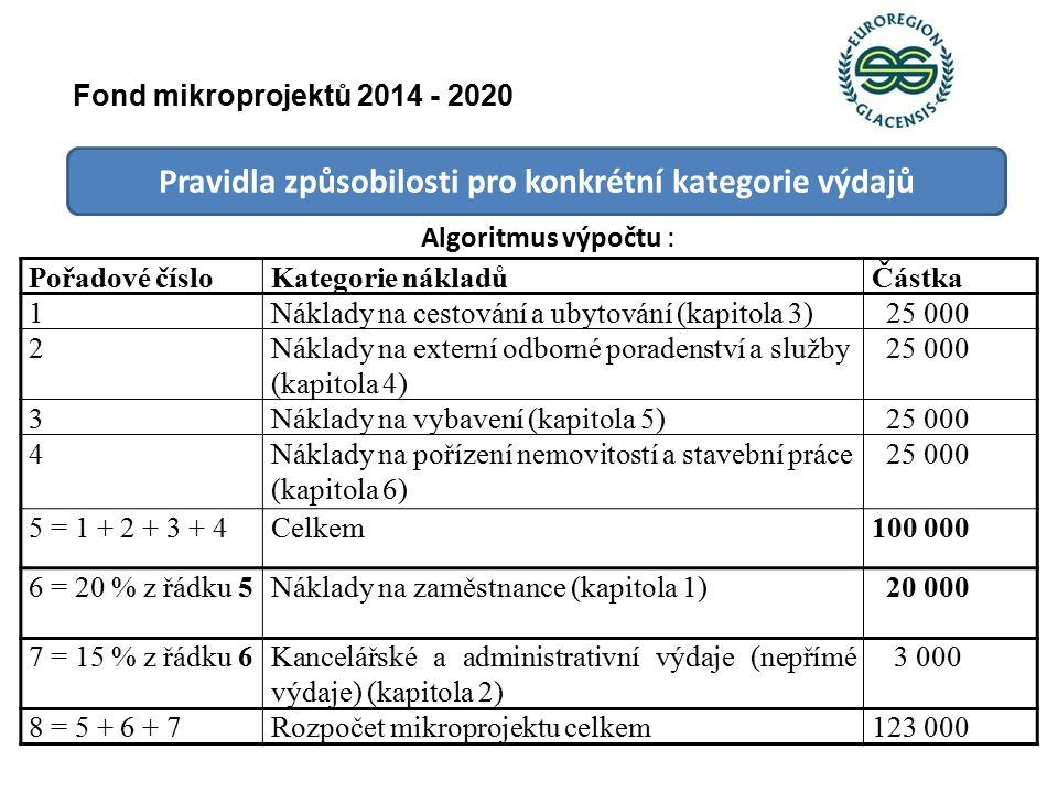 Pravidla způsobilosti pro konkrétní kategorie výdajů Fond mikroprojektů 2014 - 2020 Algoritmus výpočtu : Pořadové čísloKategorie nákladůČástka 1Náklady na cestování a ubytování (kapitola 3) 25 000 2Náklady na externí odborné poradenství a služby (kapitola 4) 25 000 3Náklady na vybavení (kapitola 5) 25 000 4Náklady na pořízení nemovitostí a stavební práce (kapitola 6) 25 000 5 = 1 + 2 + 3 + 4Celkem100 000 6 = 20 % z řádku 5Náklady na zaměstnance (kapitola 1) 20 000 7 = 15 % z řádku 6Kancelářské a administrativní výdaje (nepřímé výdaje) (kapitola 2) 3 000 8 = 5 + 6 + 7Rozpočet mikroprojektu celkem123 000