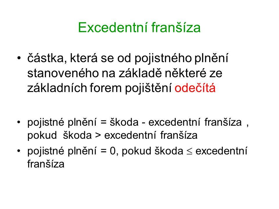 Excedentní franšíza částka, která se od pojistného plnění stanoveného na základě některé ze základních forem pojištění odečítá pojistné plnění = škoda - excedentní franšíza, pokud škoda > excedentní franšíza pojistné plnění = 0, pokud škoda  excedentní franšíza