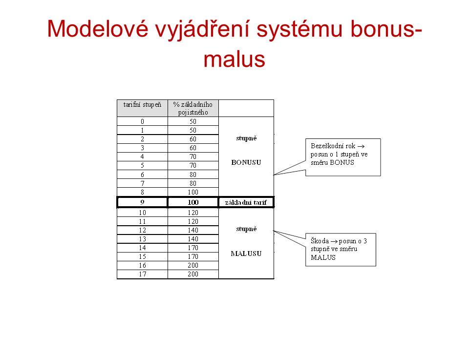 Modelové vyjádření systému bonus- malus