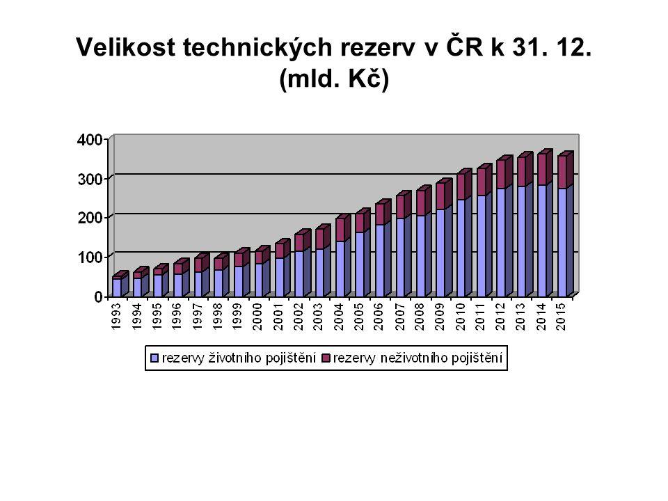Velikost technických rezerv v ČR k 31. 12. (mld. Kč)