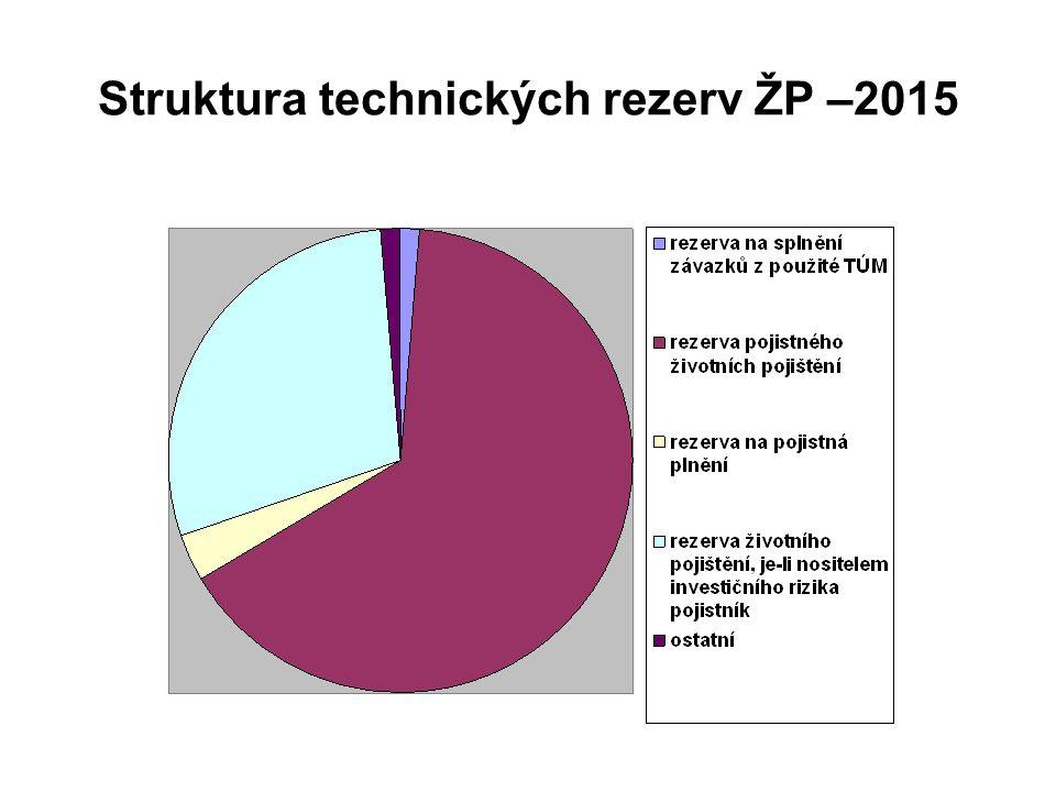 Struktura technických rezerv ŽP –2015