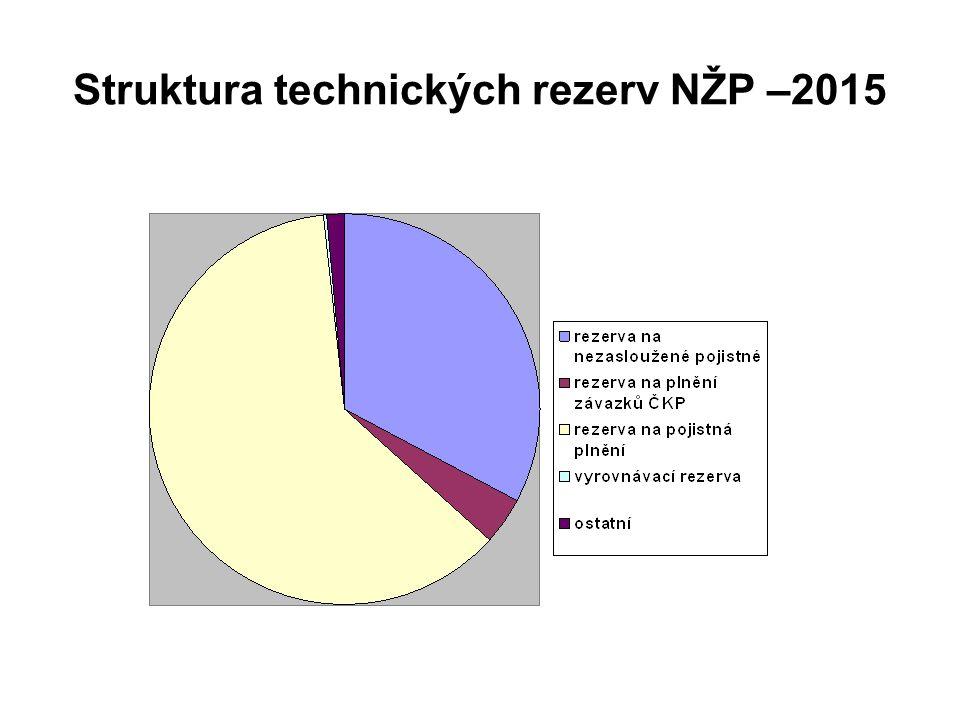 Struktura technických rezerv NŽP –2015