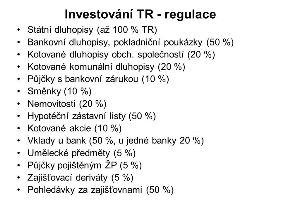 Investování TR - regulace Státní dluhopisy (až 100 % TR) Bankovní dluhopisy, pokladniční poukázky (50 %) Kotované dluhopisy obch.