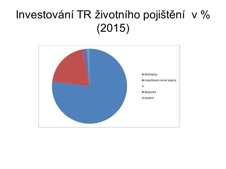 Investování TR životního pojištění v % (2015)