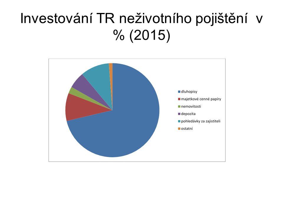 Investování TR neživotního pojištění v % (2015)
