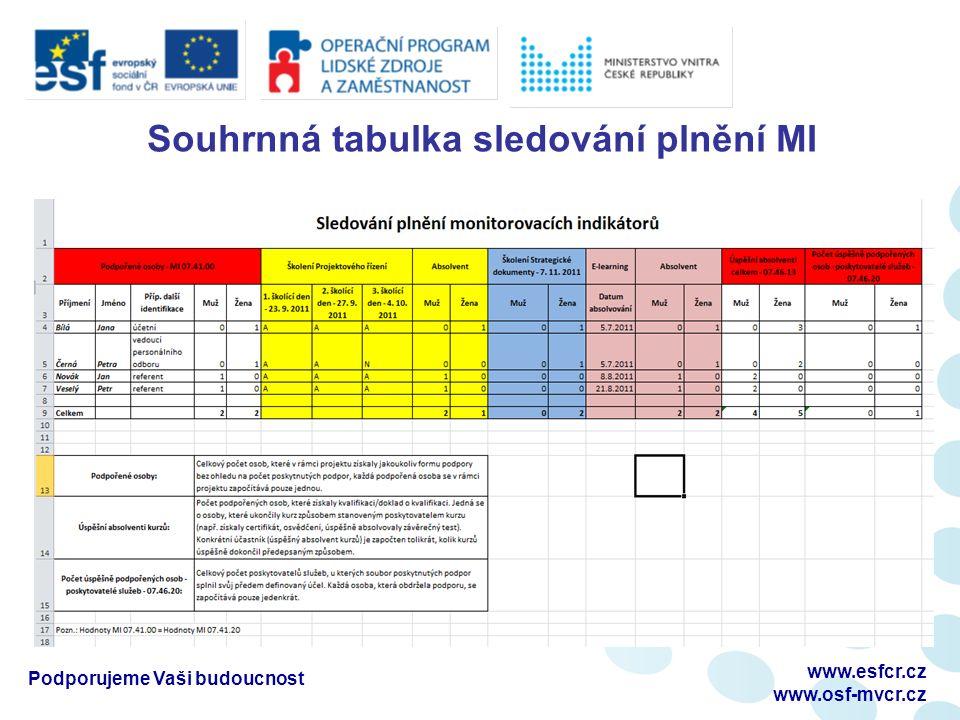 Souhrnná tabulka sledování plnění MI Podporujeme Vaši budoucnost www.esfcr.cz www.osf-mvcr.cz