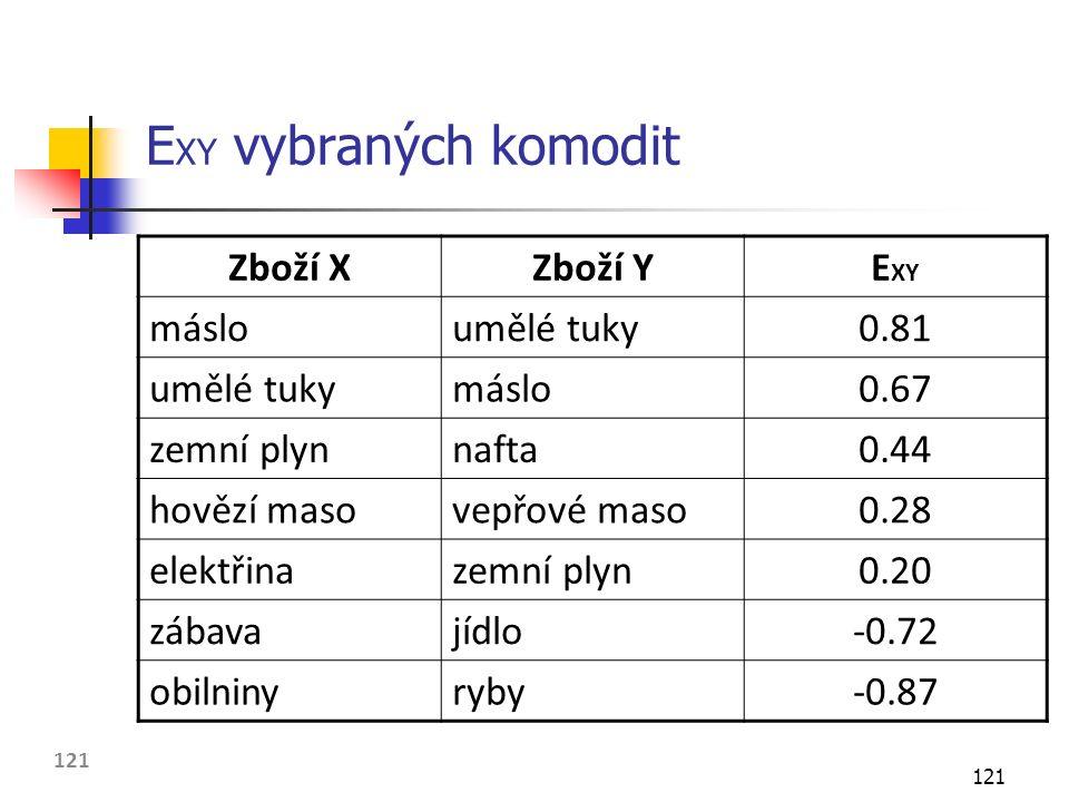 121 E XY vybraných komodit Zboží XZboží YE XY másloumělé tuky0.81 umělé tukymáslo0.67 zemní plynnafta0.44 hovězí masovepřové maso0.28 elektřinazemní plyn0.20 zábavajídlo-0.72 obilninyryby-0.87