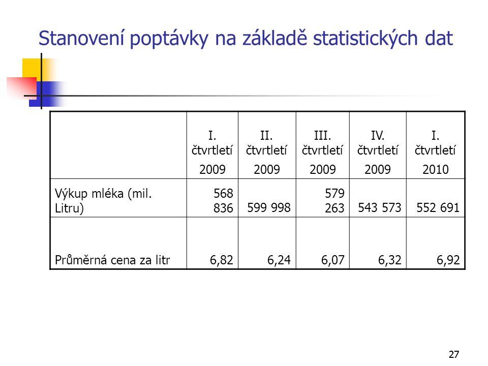 27 Stanovení poptávky na základě statistických dat I.
